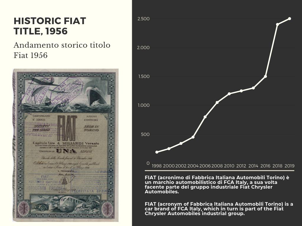 Andamento titoli storico Fiat